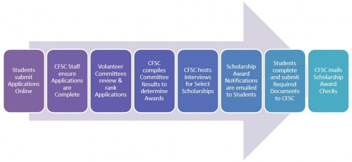 scholarship-selection-process-flow-chart