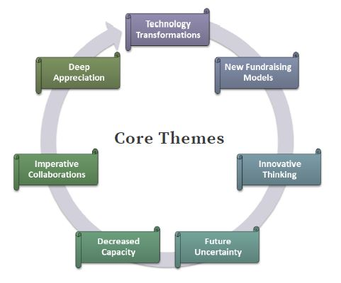 covid19-nonprofit-survey-core-themes-snippet.JPG
