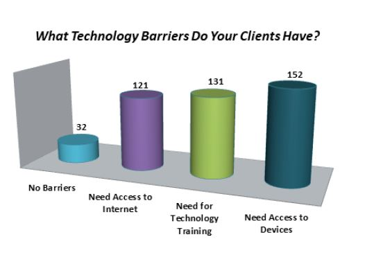 covid19-nonprofit-survey-technology-barriers-snippet.JPG